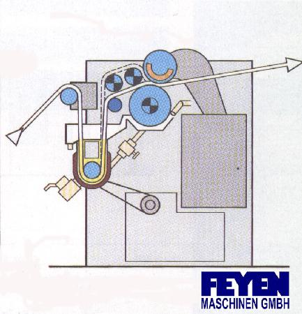 gebrauchte Maschine Appreturfoulard KUESTERS, KREFELD 222.52 / 2200